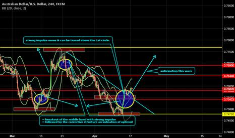 AUDUSD: weekly outlook AUD/USD