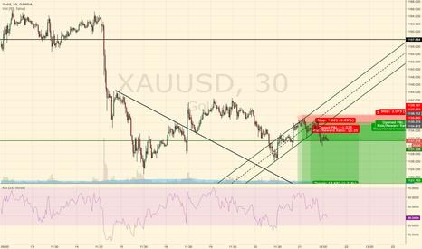 XAUUSD: Gold - one more dip