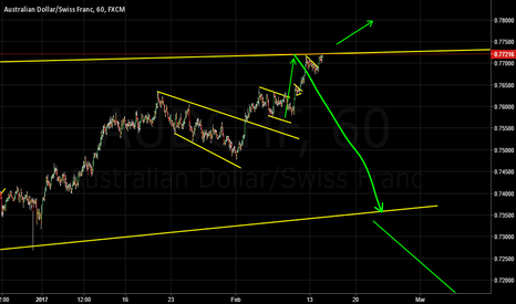 AUDCHF: Weekly Forecast Aussie Swiss