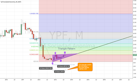 YPF: MOTNHLY TRIANGLE PATTERN