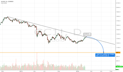 GC1!: GOLD $1000 BY JUNE