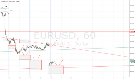 EURUSD: EUR/USD forecast 29 October 2015