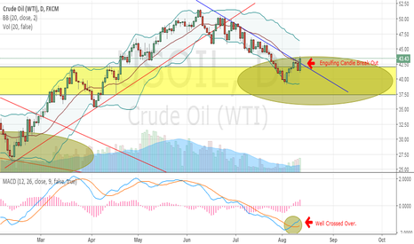 USOIL: OIL - BREAK OUT TO THE UPSIDE