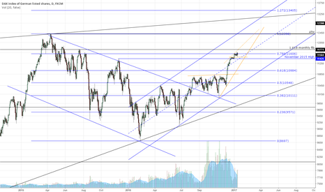 GER30: DAX important levels