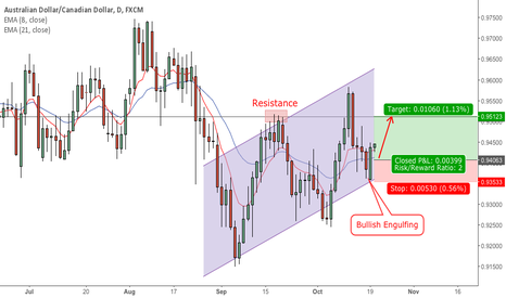 AUDCAD: AUDCAD Daily Chart (20 Oct, 2015)