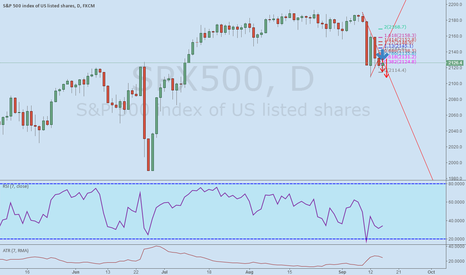 SPX500: SPX500  SELL THE PULL BACK AND 0.618