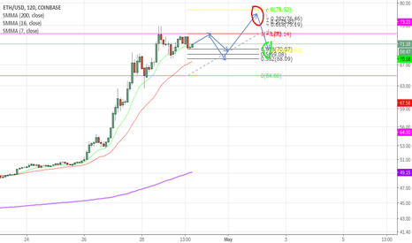 ETHUSD: 77 Is the EXIT and 70 is the Entry