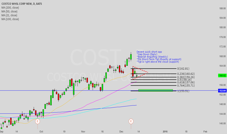 COST: Looking for short-term retracement