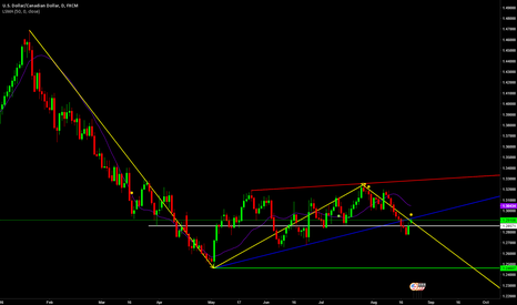 USDCAD: Short USDCAD off Weekly Bearflag break/ Trendline Test