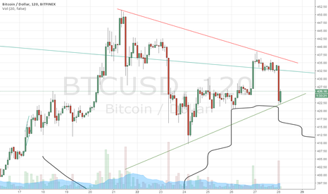 BTCUSD: Market Makers Wipe out Shorts then Longs