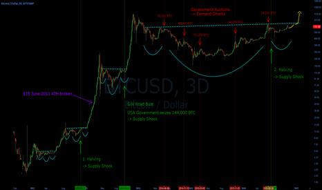 BTCUSD: Bitcoin Supply / Demand Shocks