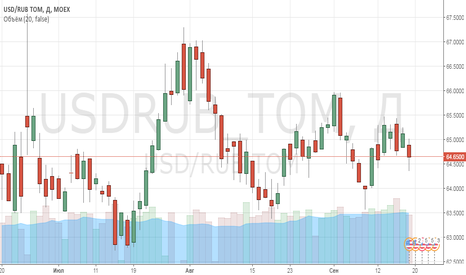 USDRUB_TOM: Запасы сырой нефти США