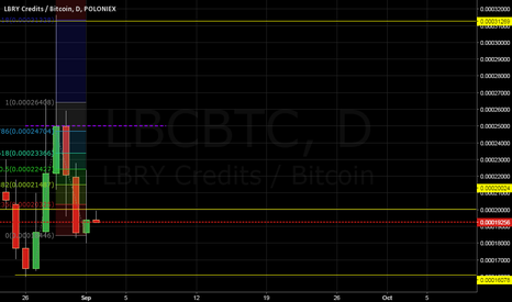 LBCBTC: LBC swing trade