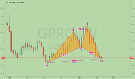 GPRO: Gopro, is this bullish Cypher at historical low price?