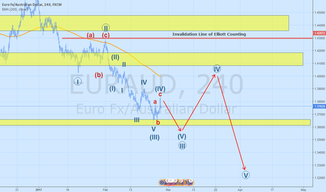 EURAUD: EURAUD Elliott Waves