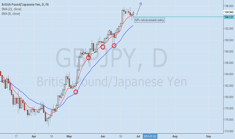 GBPJPY: GBPJPY Pin bar entry that has been retraced 50% of it.