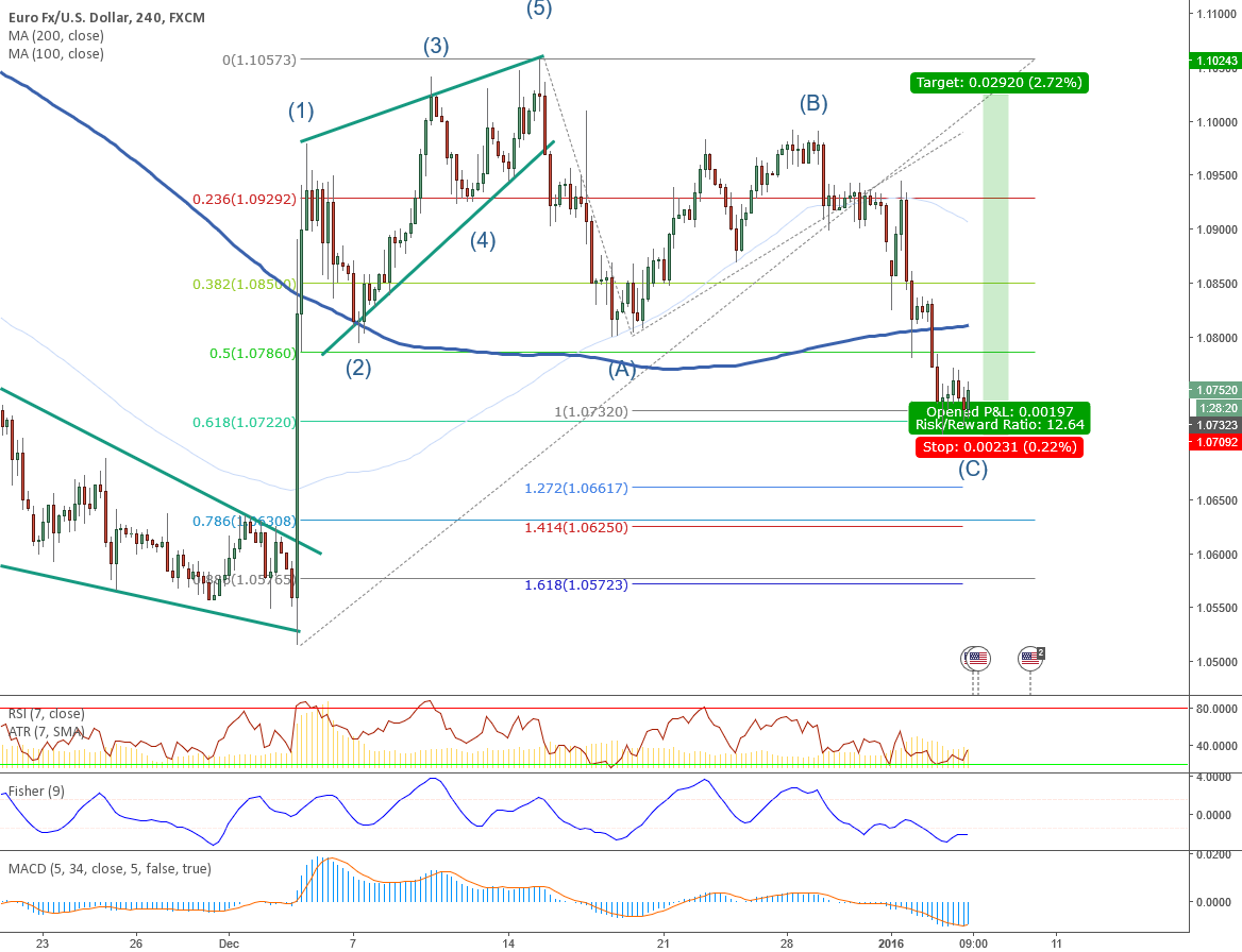 EURUSD LONG ELLIOTT WAVE ZIGZAG COMPLETE