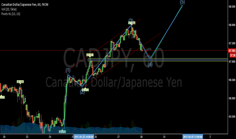 CADJPY: 0,618 fibo could be enough to stop bearish movement?-CADJPY