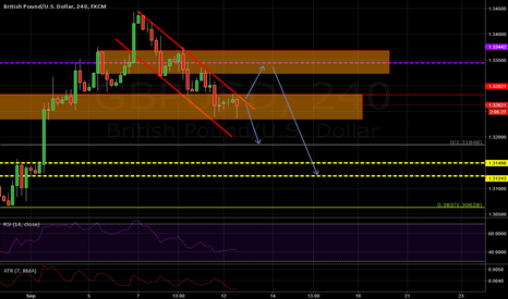 GBPUSD: GBPUSD long term short with small long possibilities