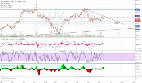 LUV: LUV before earnings