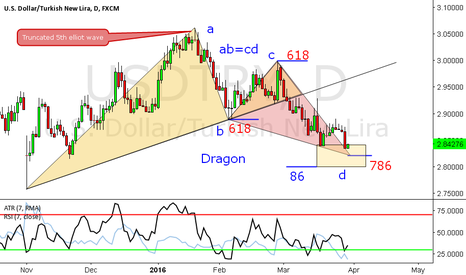 USDTRY: USDTRY DAILY DRAGON, TRUNCATED 5th AB=CD and PRZ