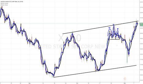 X: $X hourly chart