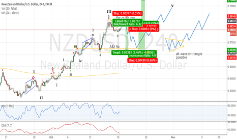 NZDUSD: Little Short ~~~ Big Long . . . ???