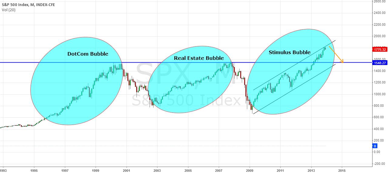 FED must halt QE3 immediately if not Bubble will break.
