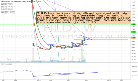 THLD: THLD- long from 1.05 to 1.93