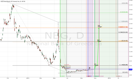 Nbg stock options