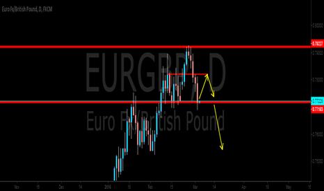 EURGBP: EURGBP 1D Head&Shoulders