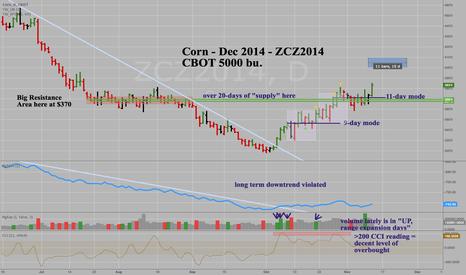 ZCZ2014: Corn -Dec 2014 - ZCZ2014 - New 11-day Mode buy signal