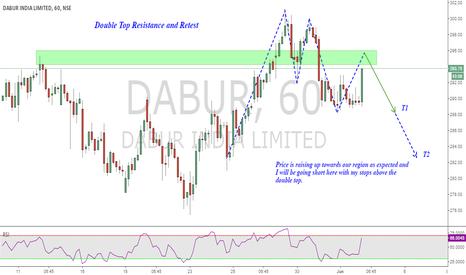 DABUR: Dabur : Resistance retest (Short)