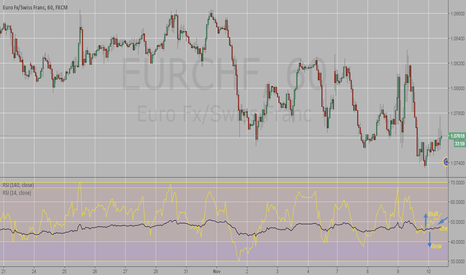 EURCHF: Double RSI Use