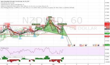 NZDUSD: NZD/USD POTENTIAL H&S