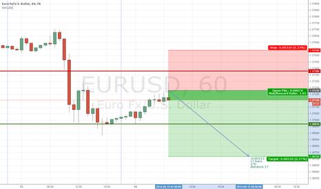 EURUSD: EUR/USD will continue to decline.