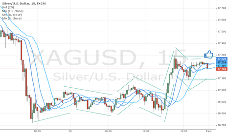 XAGUSD: hope so