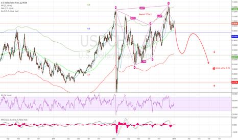 USDCHF: USD/CHF - долгосрочный прогноз