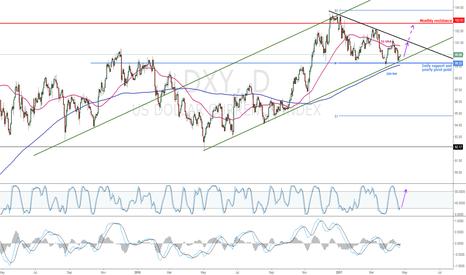 DXY: US Dollar bullish again