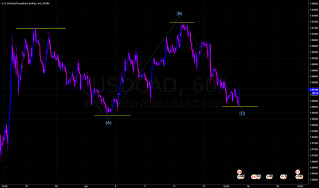 USDCAD: ABC Corrective Structure Completed