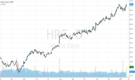 HRS: CHART DE $HRS