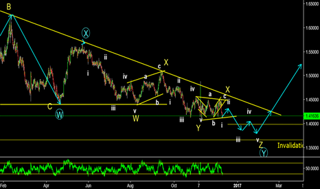 EURAUD: EURAUD Incomplete downward sequence