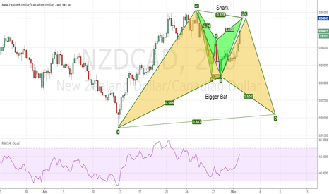 NZDCAD: NZDCAD - A Short before the bigger Long