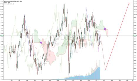 AUDJPY: AUD/JPY wave path thru Monthly Cloud Torsion (Nikita FX )