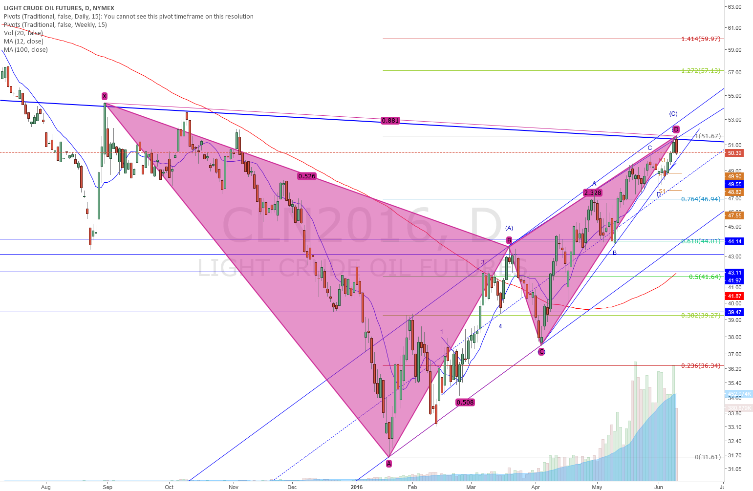 Oil mid-term top detected