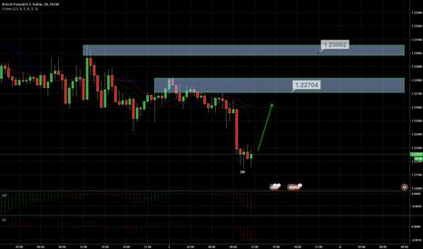 GBPUSD: Bullish divergent bar and potential counter trade GBP/USD