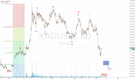 XAGUSD: Silver - Bottom in Sight