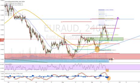 EURAUD: Waiting for a Long signal