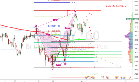 GBPJPY: GBPJPY Bearish Gartley Pattern