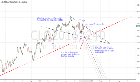 CLQ2016: do or die for crude here
